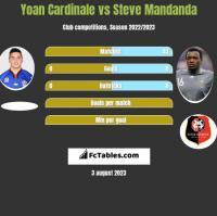 Yoan Cardinale vs Steve Mandanda h2h player stats