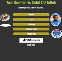 Yoan Gouffran vs Abdul Aziz Tetteh h2h player stats