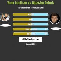 Yoan Gouffran vs Alpaslan Ozturk h2h player stats