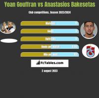 Yoan Gouffran vs Anastasios Bakesetas h2h player stats