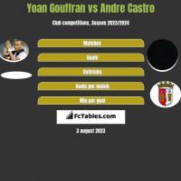 Yoan Gouffran vs Andre Castro h2h player stats