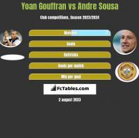 Yoan Gouffran vs Andre Sousa h2h player stats
