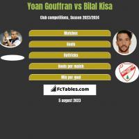 Yoan Gouffran vs Bilal Kisa h2h player stats
