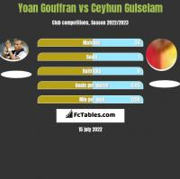 Yoan Gouffran vs Ceyhun Gulselam h2h player stats
