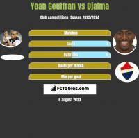 Yoan Gouffran vs Djalma h2h player stats