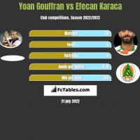 Yoan Gouffran vs Efecan Karaca h2h player stats