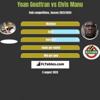 Yoan Gouffran vs Elvis Manu h2h player stats