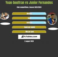 Yoan Gouffran vs Junior Fernandes h2h player stats