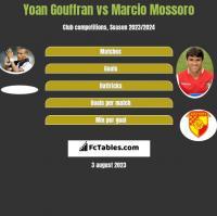 Yoan Gouffran vs Marcio Mossoro h2h player stats
