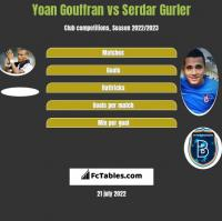 Yoan Gouffran vs Serdar Gurler h2h player stats