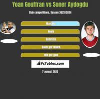 Yoan Gouffran vs Soner Aydogdu h2h player stats