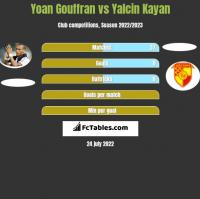 Yoan Gouffran vs Yalcin Kayan h2h player stats