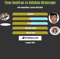 Yoan Gouffran vs Batuhan Kirdaroglu h2h player stats