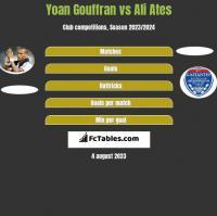 Yoan Gouffran vs Ali Ates h2h player stats