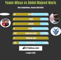 Yoane Wissa vs Abdul Majeed Waris h2h player stats