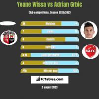 Yoane Wissa vs Adrian Grbic h2h player stats