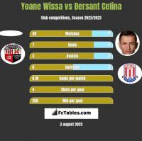 Yoane Wissa vs Bersant Celina h2h player stats