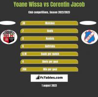 Yoane Wissa vs Corentin Jacob h2h player stats