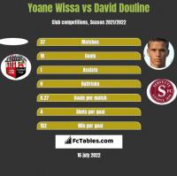 Yoane Wissa vs David Douline h2h player stats