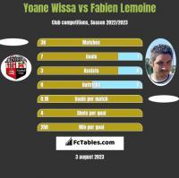 Yoane Wissa vs Fabien Lemoine h2h player stats