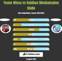 Yoane Wissa vs Habibou Mouhamadou Diallo h2h player stats