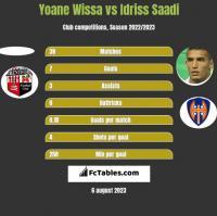 Yoane Wissa vs Idriss Saadi h2h player stats