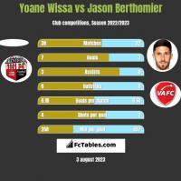 Yoane Wissa vs Jason Berthomier h2h player stats