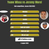 Yoane Wissa vs Jeremy Morel h2h player stats