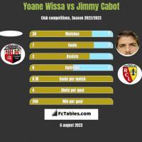 Yoane Wissa vs Jimmy Cabot h2h player stats