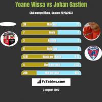 Yoane Wissa vs Johan Gastien h2h player stats