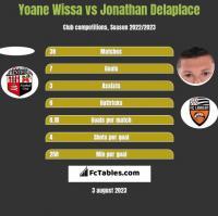 Yoane Wissa vs Jonathan Delaplace h2h player stats