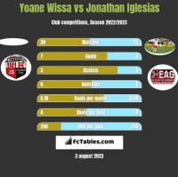 Yoane Wissa vs Jonathan Iglesias h2h player stats