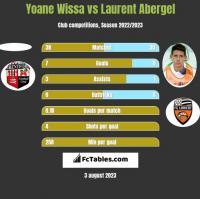 Yoane Wissa vs Laurent Abergel h2h player stats