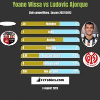 Yoane Wissa vs Ludovic Ajorque h2h player stats