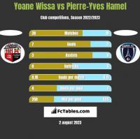 Yoane Wissa vs Pierre-Yves Hamel h2h player stats
