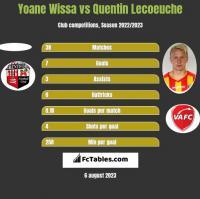 Yoane Wissa vs Quentin Lecoeuche h2h player stats