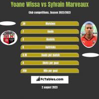 Yoane Wissa vs Sylvain Marveaux h2h player stats