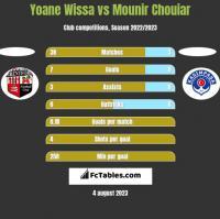 Yoane Wissa vs Mounir Chouiar h2h player stats