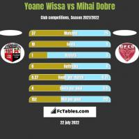 Yoane Wissa vs Mihai Dobre h2h player stats