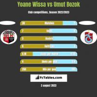 Yoane Wissa vs Umut Bozok h2h player stats
