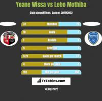 Yoane Wissa vs Lebo Mothiba h2h player stats