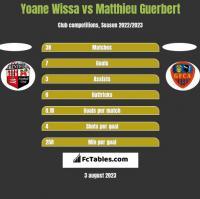 Yoane Wissa vs Matthieu Guerbert h2h player stats