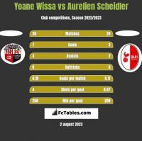 Yoane Wissa vs Aurelien Scheidler h2h player stats