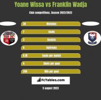 Yoane Wissa vs Franklin Wadja h2h player stats