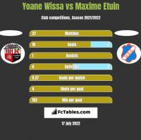 Yoane Wissa vs Maxime Etuin h2h player stats