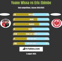 Yoane Wissa vs Eric Ebimbe h2h player stats