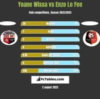 Yoane Wissa vs Enzo Le Fee h2h player stats