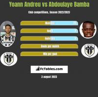 Yoann Andreu vs Abdoulaye Bamba h2h player stats