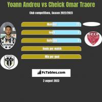 Yoann Andreu vs Cheick Omar Traore h2h player stats