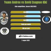 Yoann Andreu vs David Enagnon Kiki h2h player stats